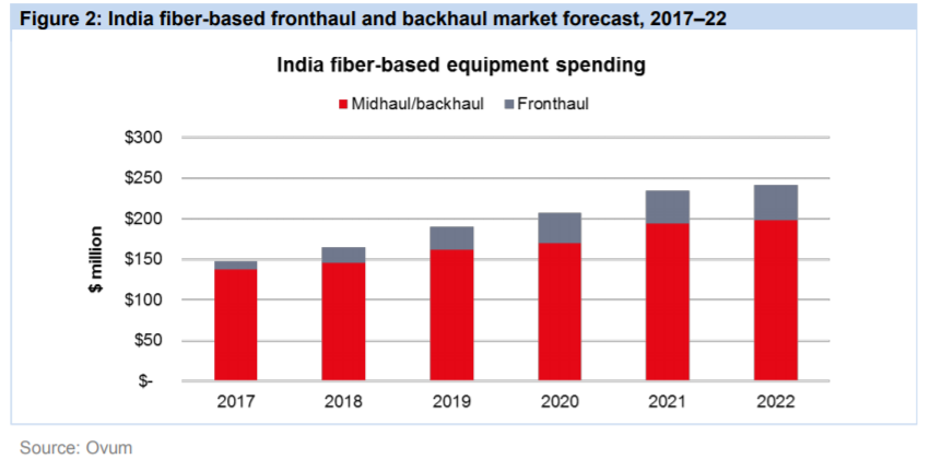 India fiber-based fronthaul and backhaul market forecast 2017-22 chart