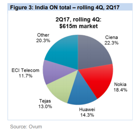 India ON total - rolling 4Q, 2Q17 pie graph