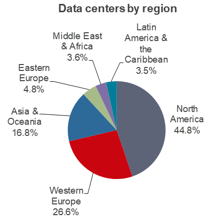 Figure: Data centers by region (Ovum, Global Data Center Analyzer, August 2018) pie chart