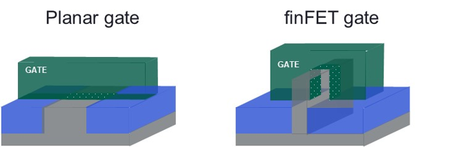 Planar and finFET gate