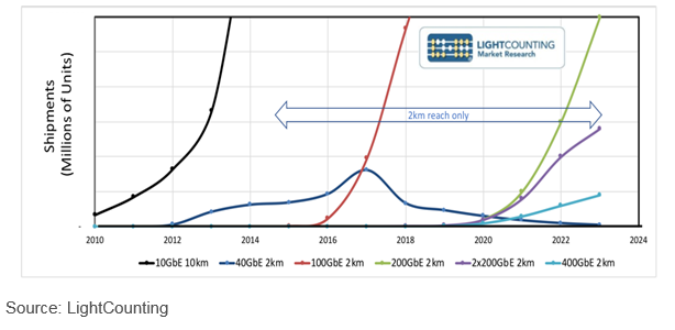 Shipment forecast for short-reach, high-speed Ethernet client optics chart