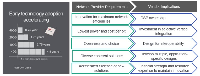 Next generation network requirements and implications diagram