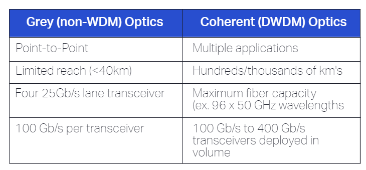 100Gb/s grey vs. coherent pluggable optics table