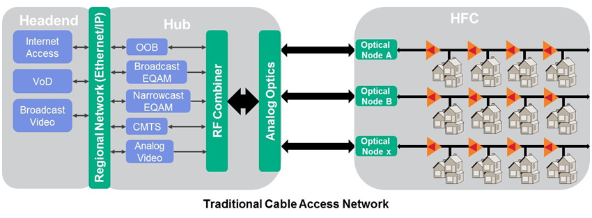 Traditional Cable Access Network diagram