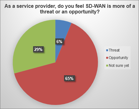 SD-WAN threat or opportunity pie chart