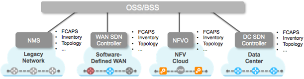 SDN/NFV Silos Graphic