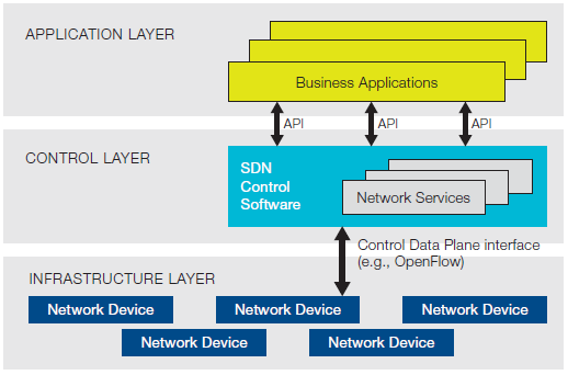 Basic SDN architecture chart