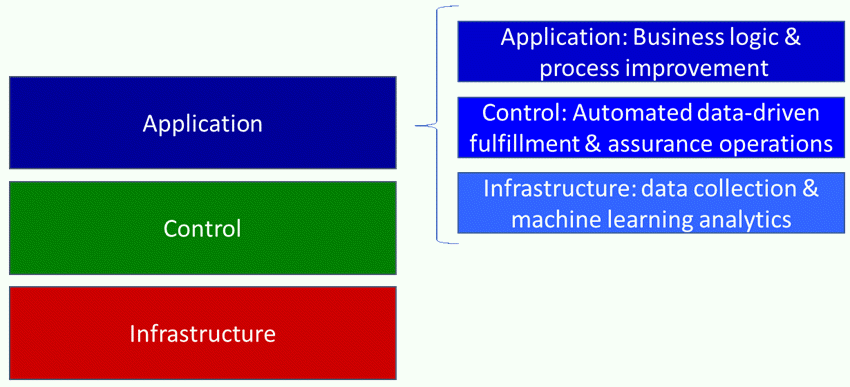 Figure: SDN principles applied recursively to application layer