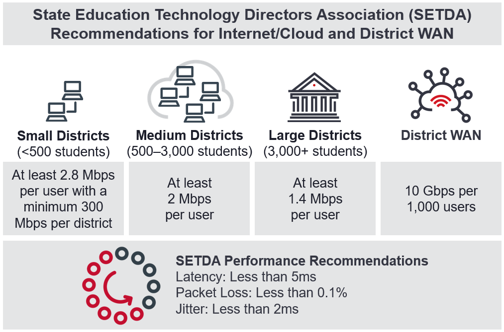 State+Education+Technology+Directors+Association+%28SETDA%29+recommendations+for+internet%2Fcloud+and+district+WAN