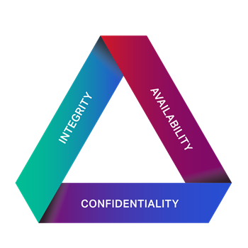 Security Triangle illustration