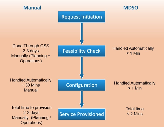Services in Minutes diagram