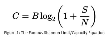 The Famous Shannon Limit/Capacity Equation