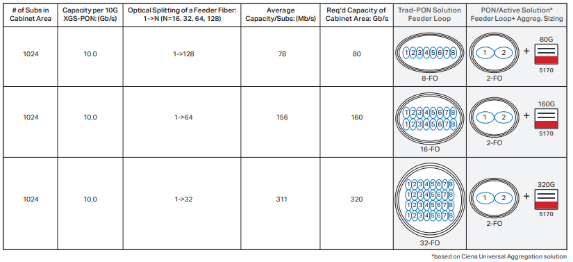Chart+showing+sizing+Ciena+UA+capacity+requirement+for+different+optical+split+ratios