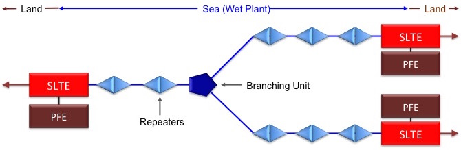 Land/Sea diagram
