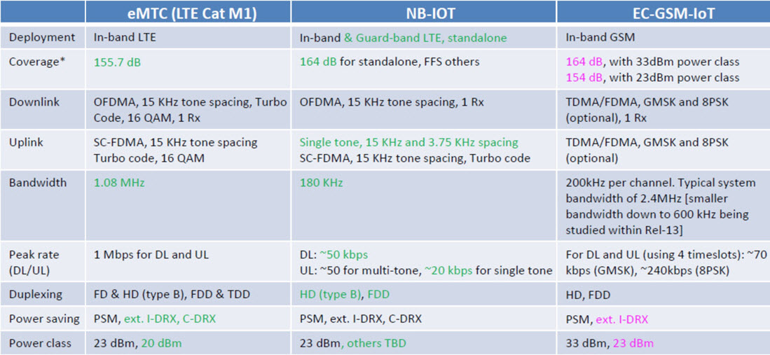 Summary for eMTC, NB-IoT, EC-GSM-IoT table
