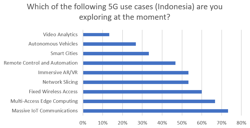 Survey+results+chart%3A+Which+of+the+following+5G+use+cases+for+Indonesia+are+you+exploring+at+the+moment%3F