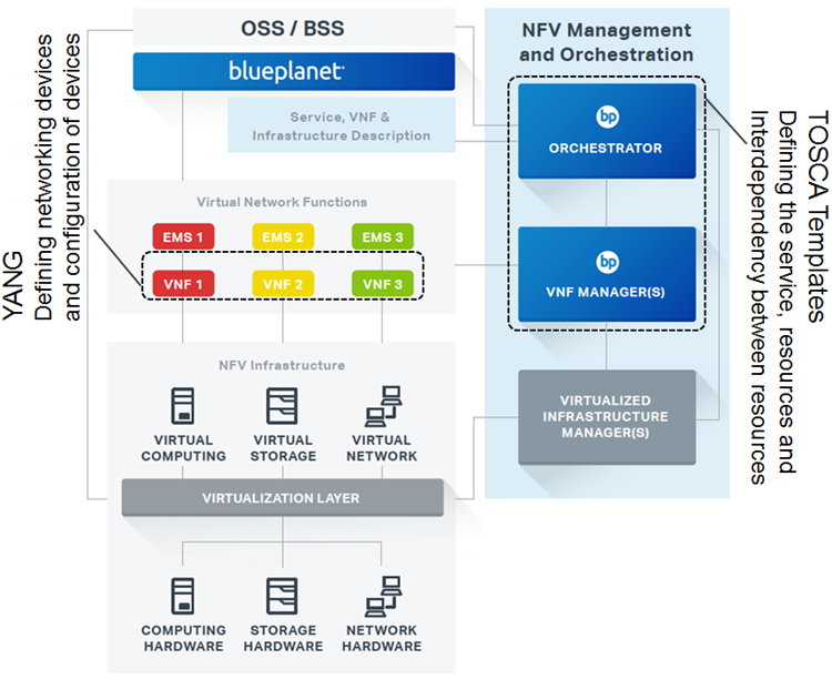 TOSCA YANG NFV example