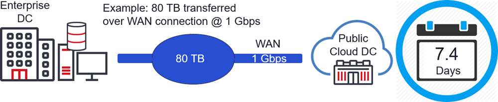 Figure 2: Transfer Time for Migration of 80 TB of data to the cloud using legacy 1 Gbps WAN