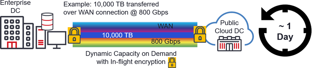 Figure 8: Transfer Time for Migration of 10 Petabytes of data to the cloud using Liquid Spectrum Applications