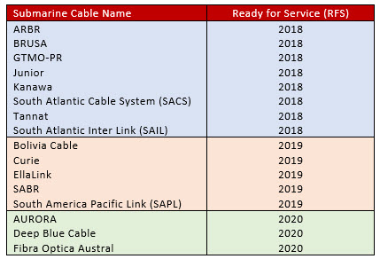 New LATAM submarine cables table