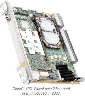 Ciena's 40G WaveLogic 2 line card, 2008 (Ciena)