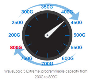 WaveLogic 5 Extreme: programmable capacity from 200G to 800G