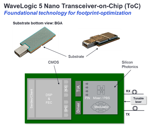 Illustration+of+WaveLogic+5+Nano+Transceiver+on+Chip
