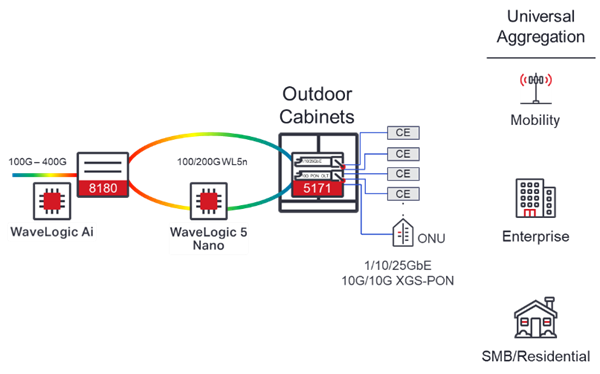 WaveLogic Coherent Networking Diagram