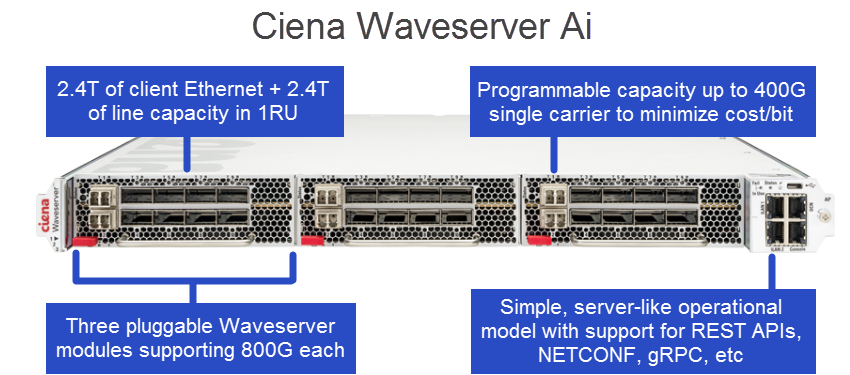 Ciena Waveserver Ai illustration