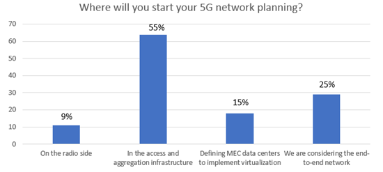 Responses+to+Where+will+you+start+your+5G+Network+Planning