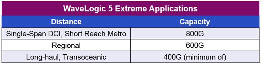 WaveLogic 5 Extreme Applications Table