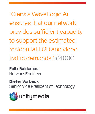 unitymedia quote on Ciena WaveLogic Ai