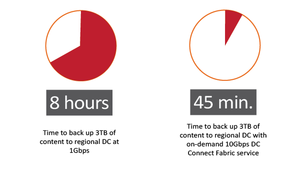 DC Fabric Connect Backup 8 hours and 45 mins