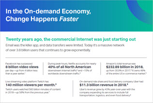 On-Demand Economy Drives DCI