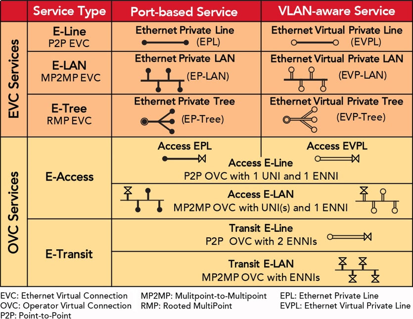 Ethernet Service Types