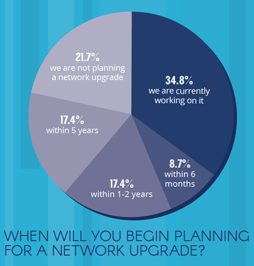 When will you begin planning for a network upgrade? pie chart