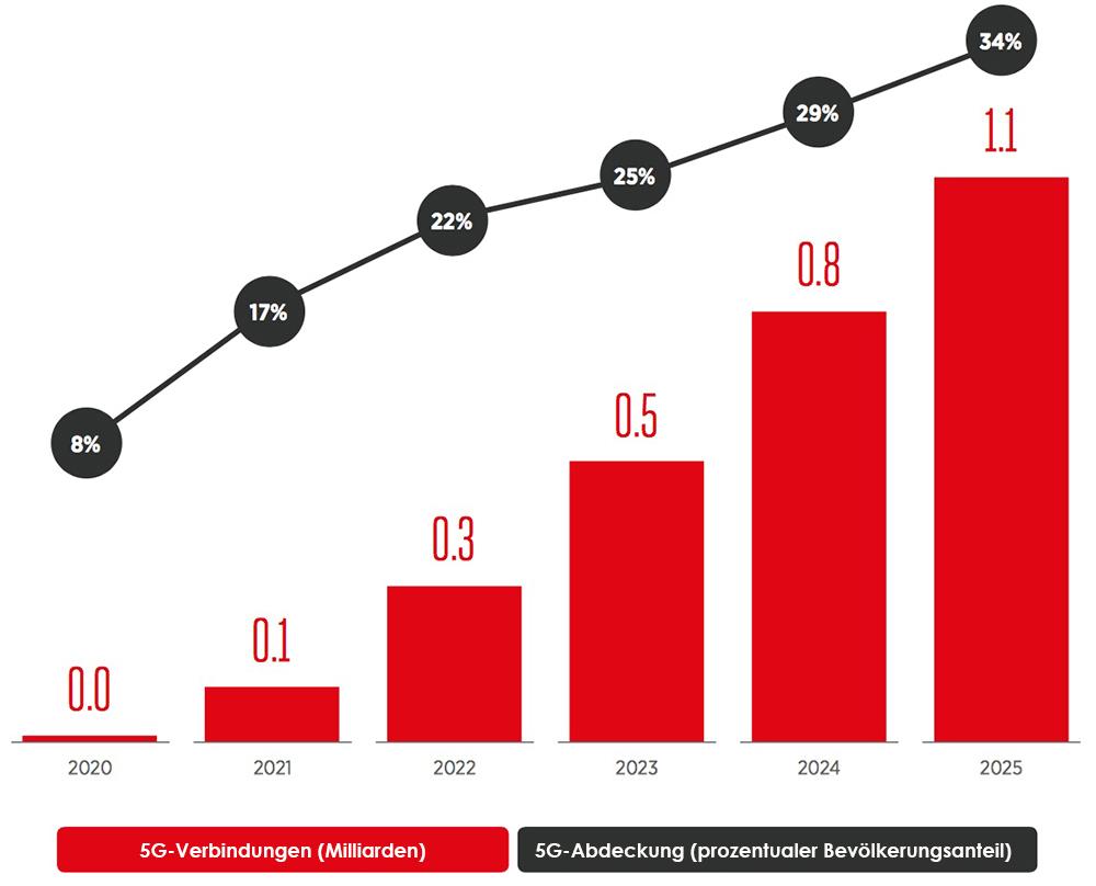 Vorhersage der 5G-Einführung von 2020 - 2025