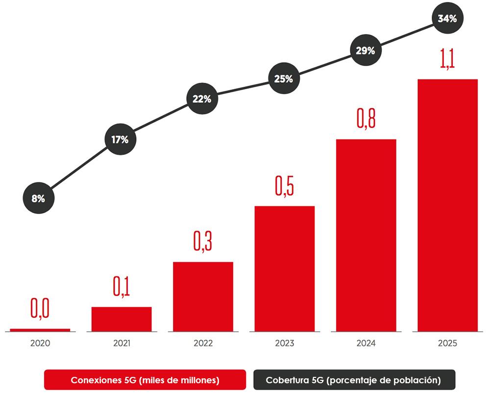 Previsión de la adopción de 5G desde 2020-2025