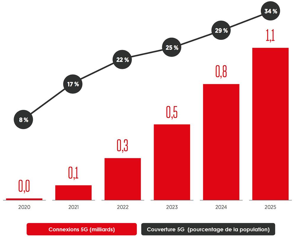 Prévision d'adoption de la5G de 2020 à 2015