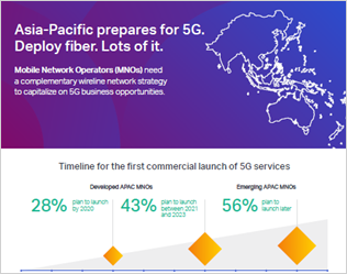 5G Impact on Wireline Networks in Asia-Pacific