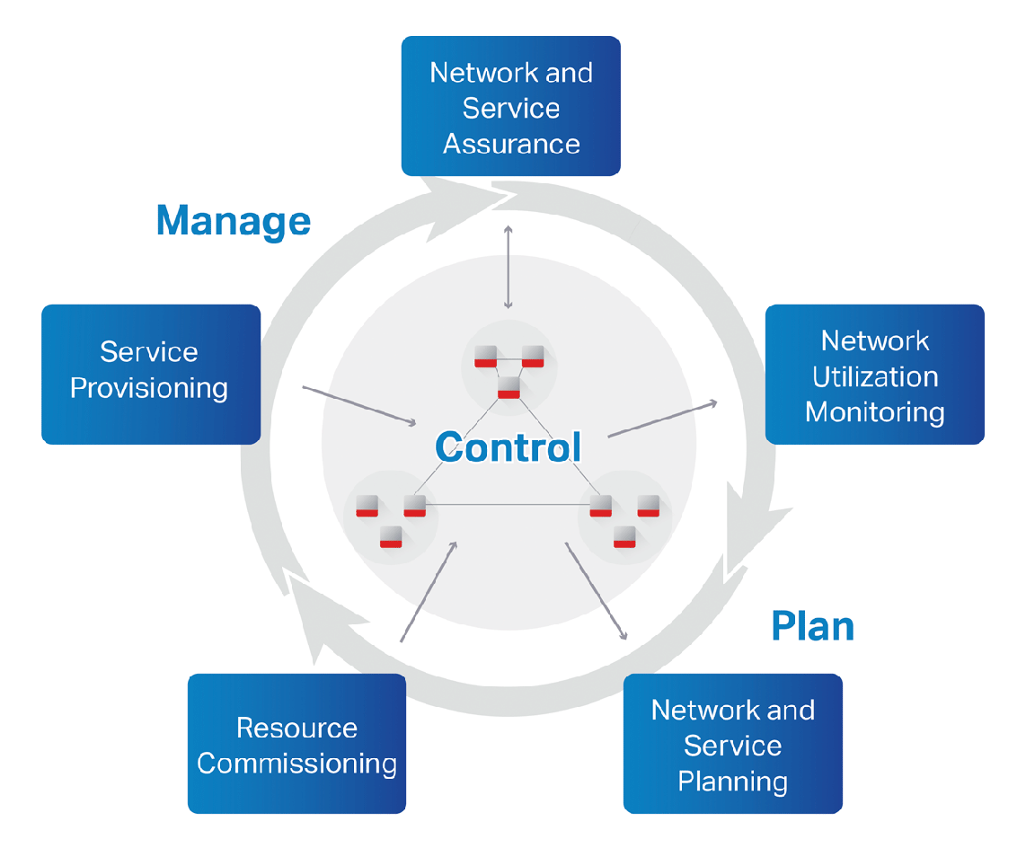 Manage, Control and Plan diagram