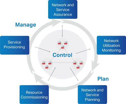 manage, control, plan diagram