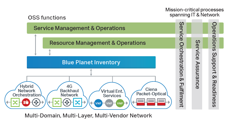 Blue Planet Inventory diagram - Multi-Domain, Multi-Layer, Multi-vendor network