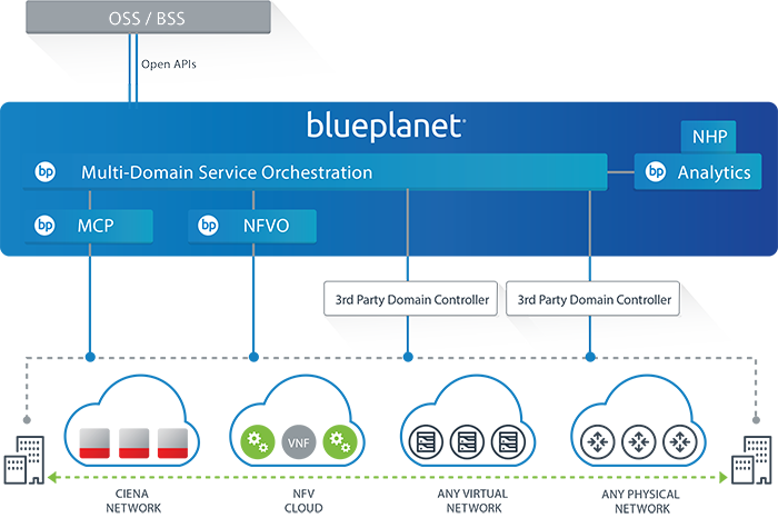 Blue Planet Software Suite