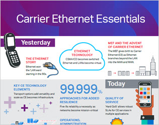Carrier Ethernet Essentials