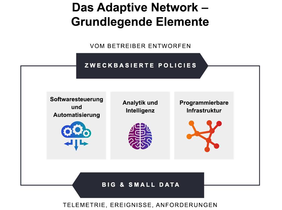 Grundlegende Elemente des Adaptive Network, wie Betreiber es sich vorstellen