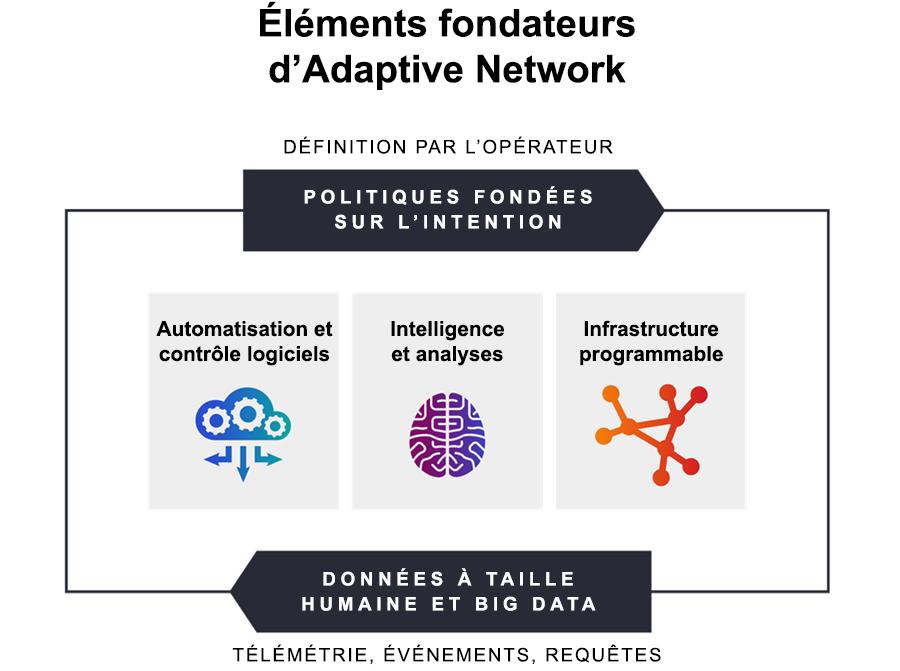 Les éléments fondateurs d'un réseau adaptatif sont définis par l'opérateur