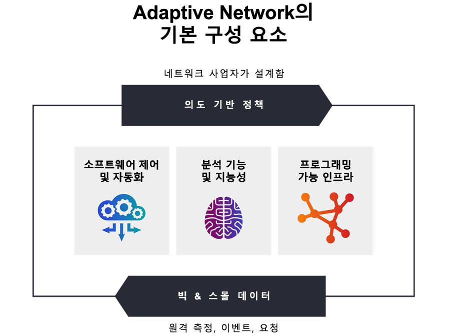 네트워크 사업자가 설계한 적응형 네트워크의 기본 구성 요소