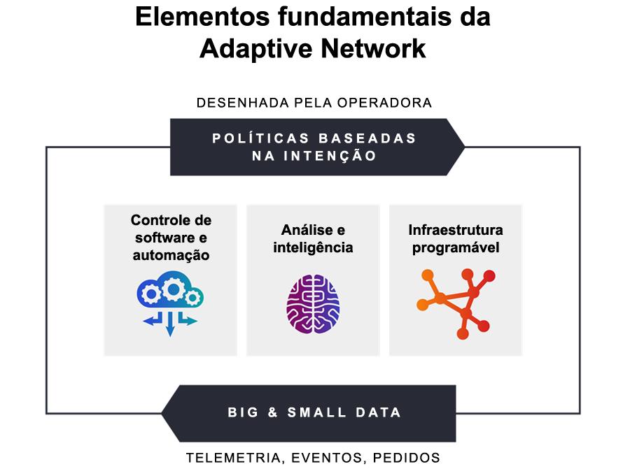 Elementos fundamentais de uma rede adaptativa conforme projetado por uma operadora