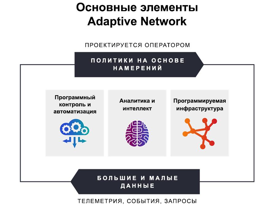 Основные элементы адаптивной сети в проекте операторской среды